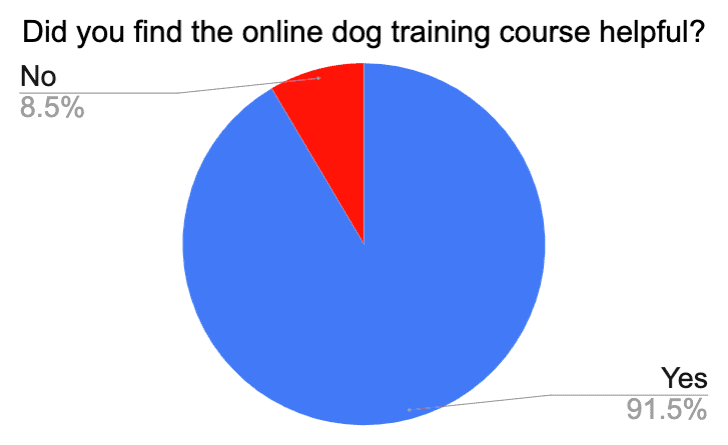 are online dog training courses worth it