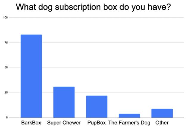 best dog subscription box for golden retriever