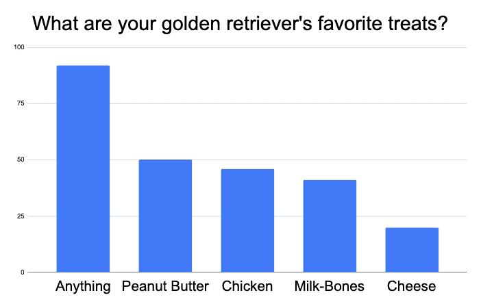 best treat for golden retriever