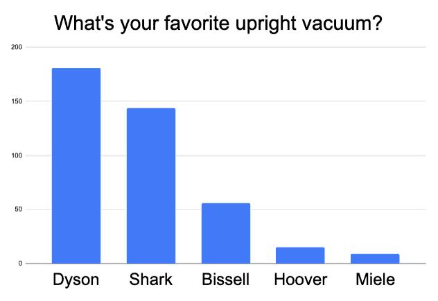 best upright vacuum for golden retriever hair