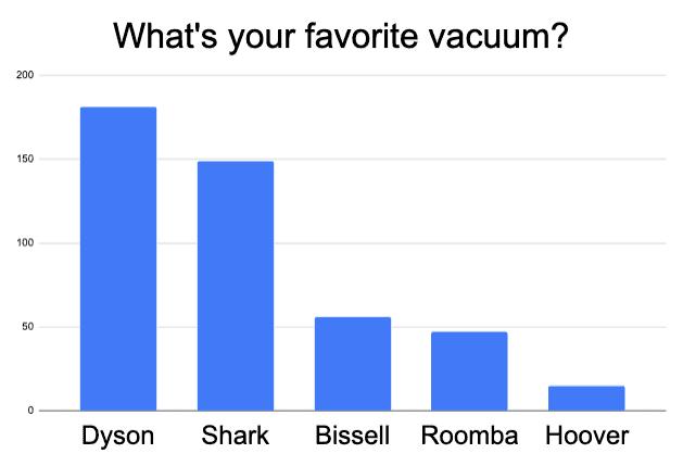 best vacuum for golden retriever hair
