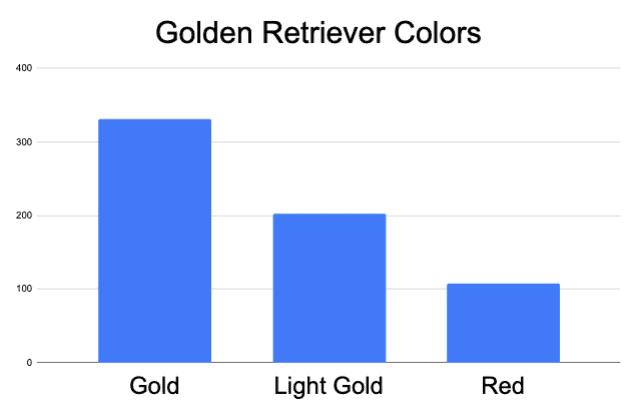 popular golden retriever colors