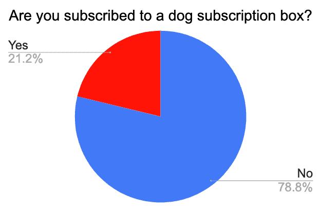 golden retriever dog subscription box survey