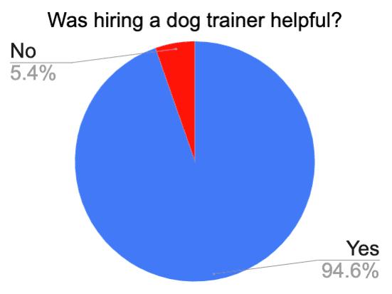 hiring dog trainer for golden retriever helpful