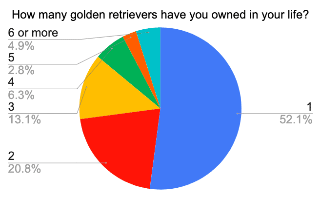 how many golden retrievers people own in their life