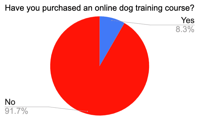 online dog training course for golden retriever