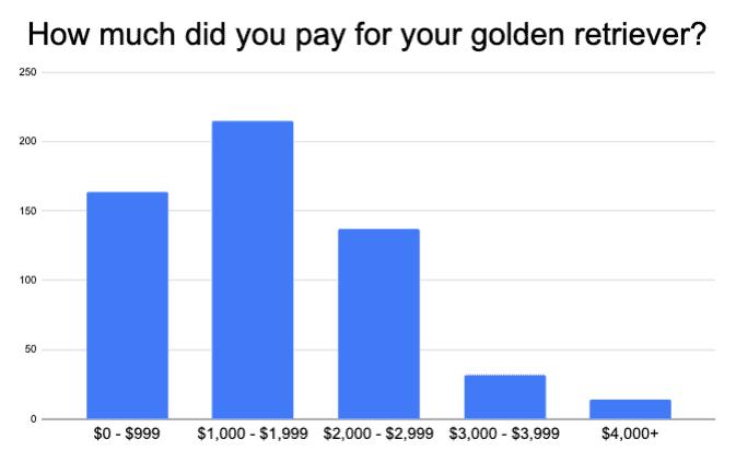 golden retriever price