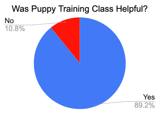puppy training class rating